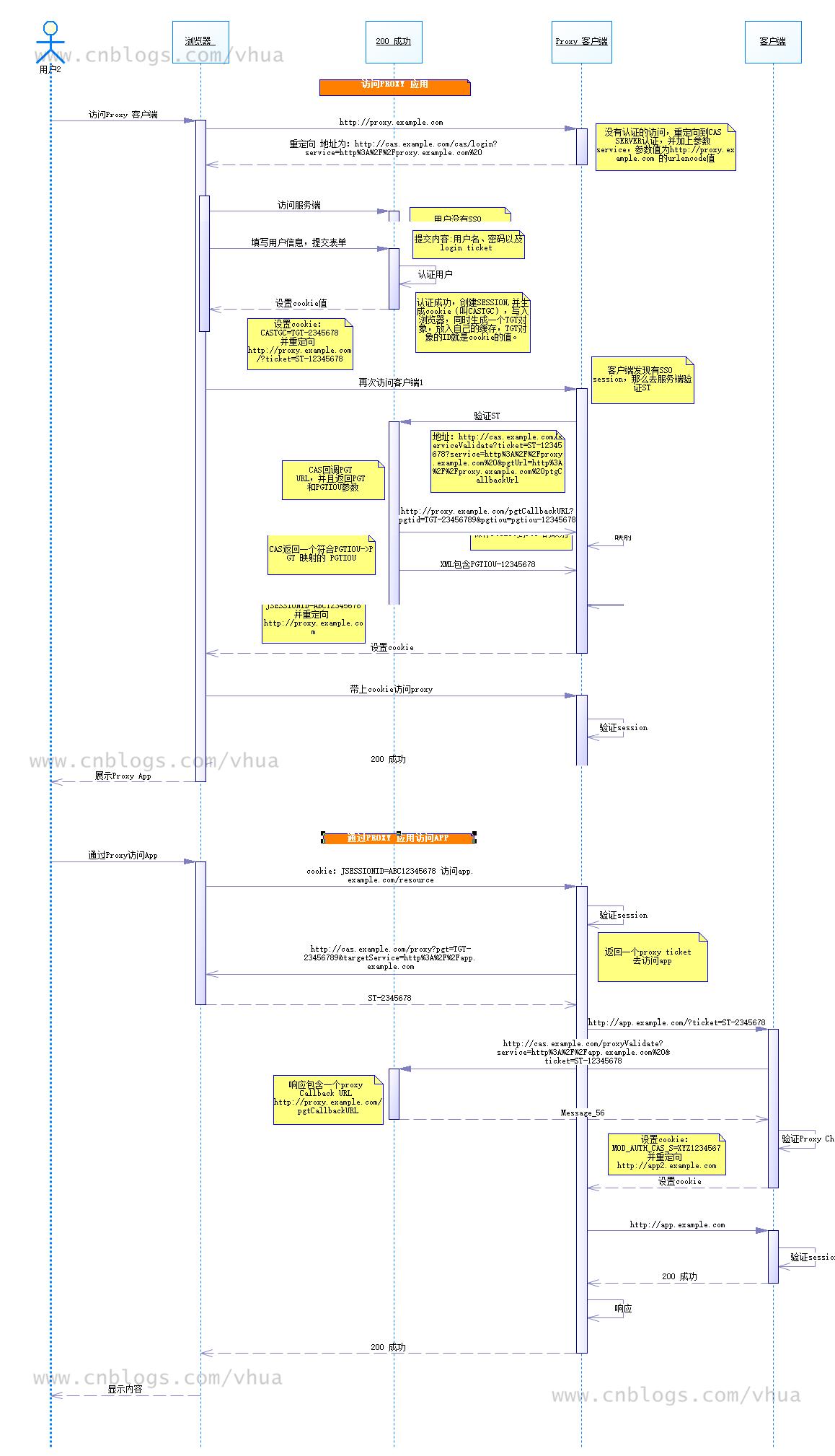 CAS 基本流程图(使用PROXY代理)