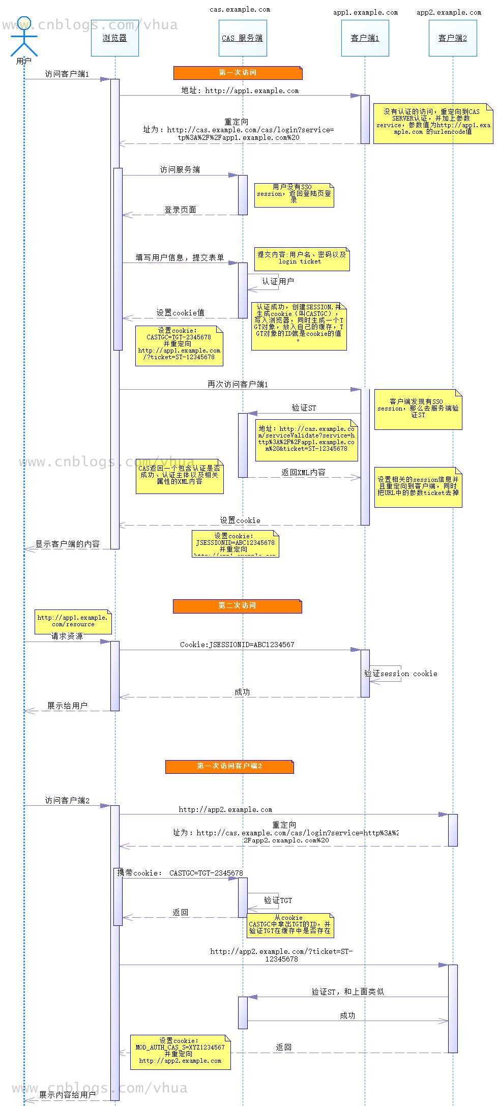 CAS 基本流程图(没有使用PROXY代理)
